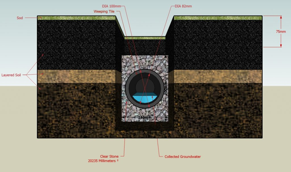 diagram of a French drain