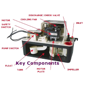 Key components of an HVAC system