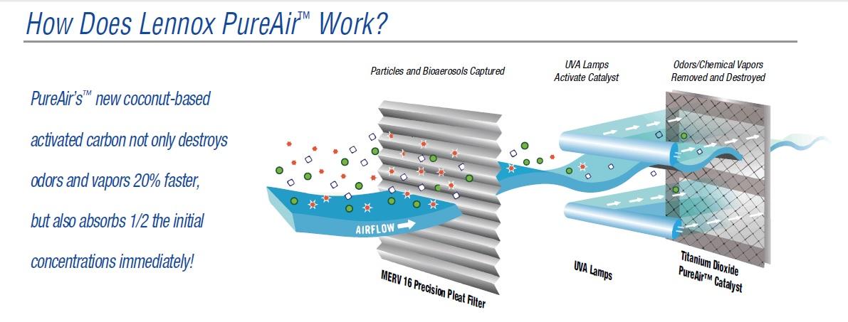 lennox pure air. lennox pureair air purification system pure