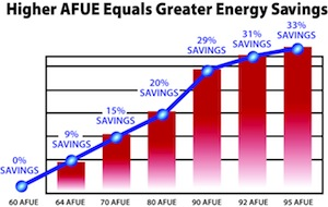 AFUE - Graph